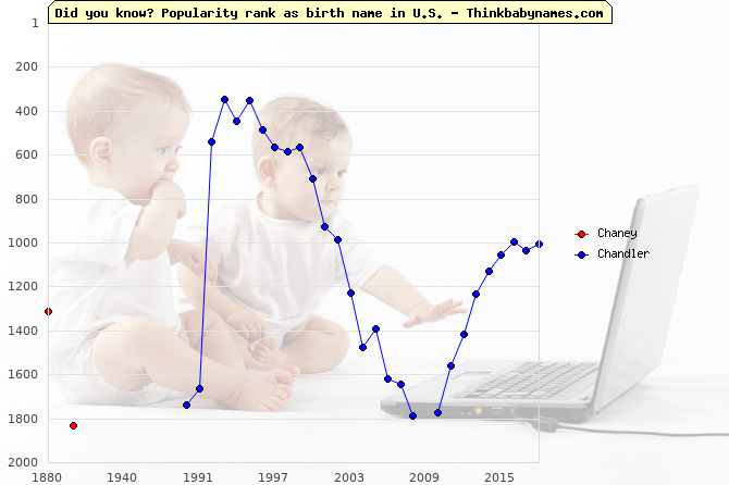 Top 2000 baby names ranking of Chaney, Chandler in U.S.