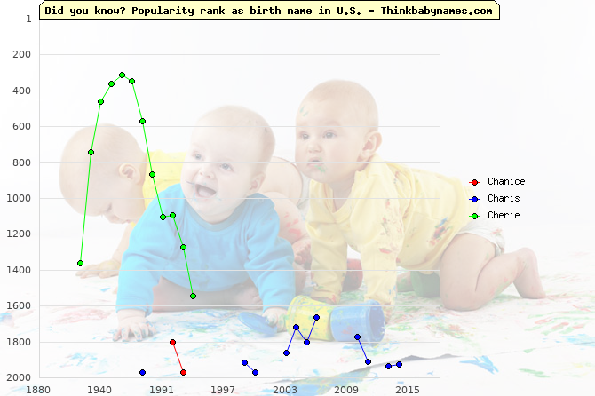 Top 2000 baby names ranking of Chanice, Charis, Cherie in U.S.