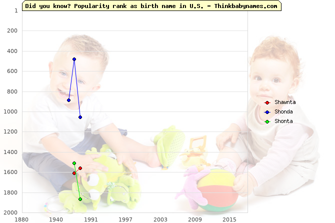 Top 2000 baby names ranking of Shawnta, Shonda, Shonta in U.S.
