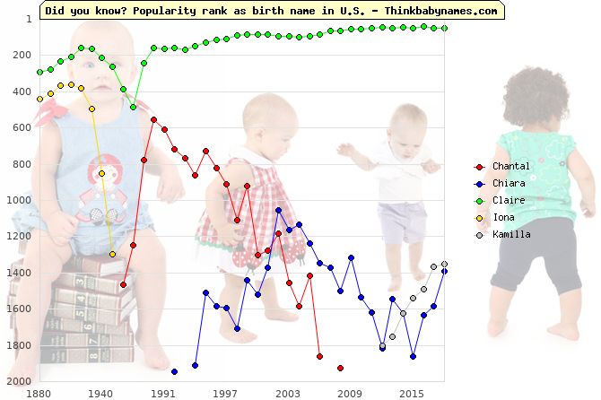 Top 2000 baby names ranking of Monk names: Chantal, Chiara, Claire, Iona, Kamilla