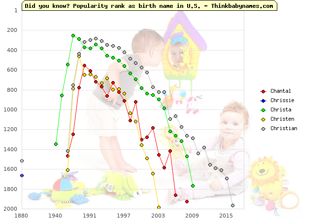 Top 2000 baby names ranking of Christ names: Chantal, Chrissie, Christa, Christen, Christian