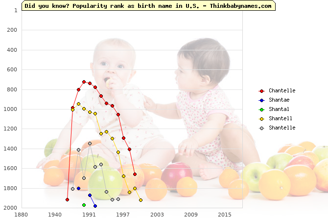 Top 2000 baby names ranking of Chantelle, Shantae, Shantal, Shantell, Shantelle in U.S.