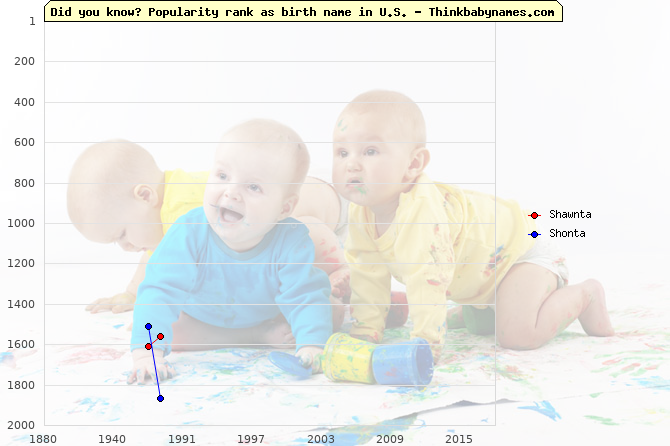 Top 2000 baby names ranking of Shawnta, Shonta in U.S.