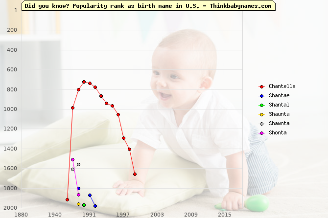 Top 2000 baby names ranking of Chantelle, Shantae, Shantal, Shaunta, Shawnta, Shonta in U.S.