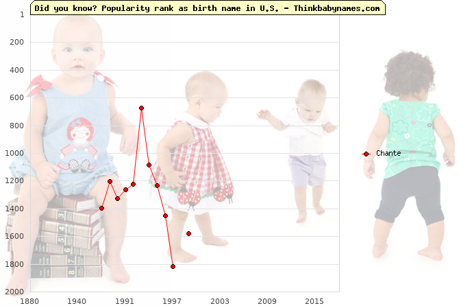 Top 2000 baby names ranking of Chante name in U.S.