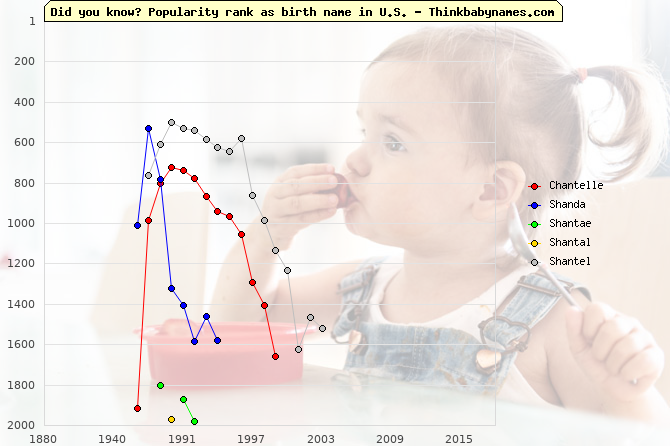 Top 2000 baby names ranking of Chantelle, Shanda, Shantae, Shantal, Shantel in U.S.
