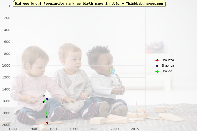 Top 2000 baby names ranking of Shaunta, Shawnta, Shonta in U.S.