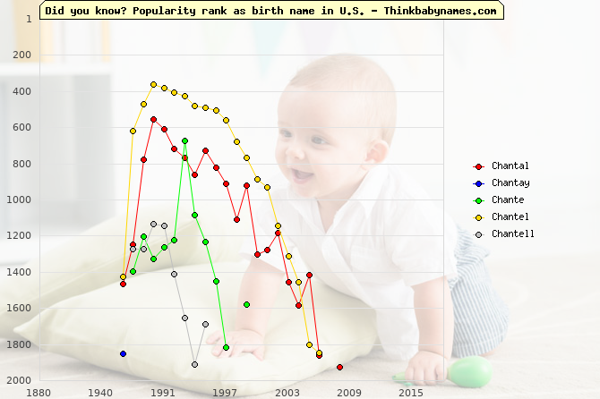 Top 2000 baby names ranking of Chantal, Chantay, Chante, Chantel, Chantell in U.S.