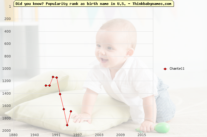 Top 2000 baby names ranking of Chantell name in U.S.