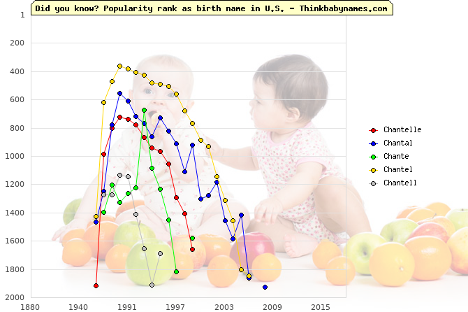 Top 2000 baby names ranking of Chantelle, Chantal, Chante, Chantel, Chantell in U.S.