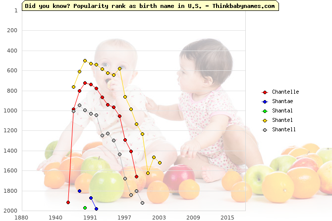 Top 2000 baby names ranking of Chantelle, Shantae, Shantal, Shantel, Shantell in U.S.