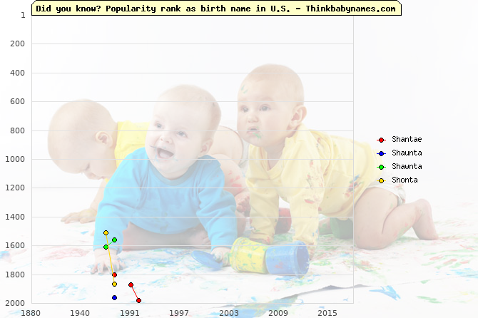Top 2000 baby names ranking of Shantae, Shaunta, Shawnta, Shonta in U.S.