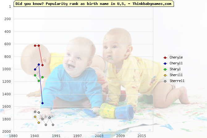 Top 2000 baby names ranking of Cheryle, Cheryll, Sharyl, Sherill, Sherrell in U.S.