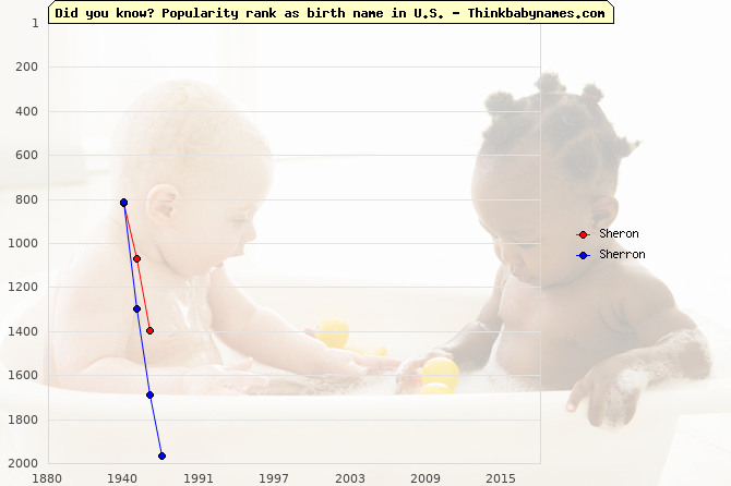 Top 2000 baby names ranking of Sheron, Sherron in U.S.