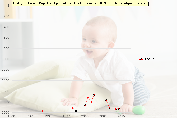 Top 2000 baby names ranking of Charis name in U.S.