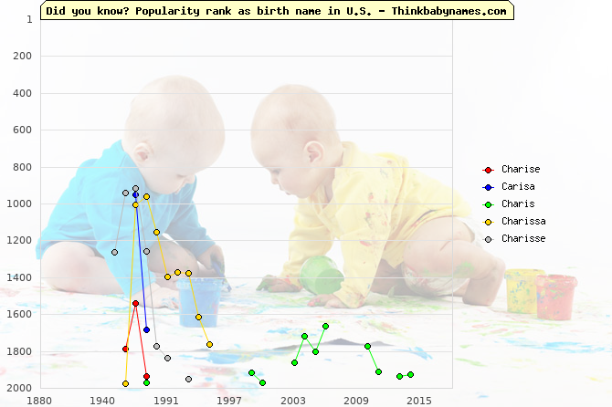 Top 2000 baby names ranking of Charise, Carisa, Charis, Charissa, Charisse in U.S.