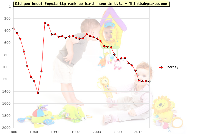 Top 2000 baby names ranking of Charity name in U.S.