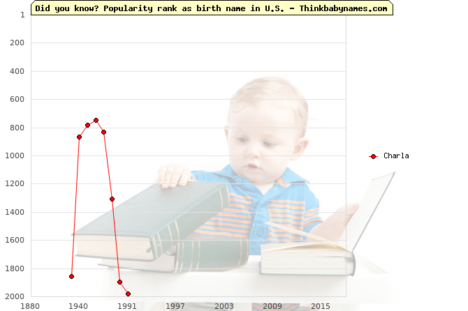 Top 2000 baby names ranking of Charla name in U.S.