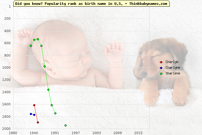 Top 2000 baby names ranking of Charlyn, Charlyne, Sharlene in U.S.