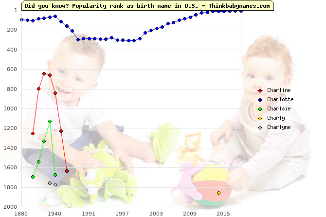 Top 2000 baby names ranking of Charline, Charlotte, Charlsie, Charly, Charlyne in U.S.