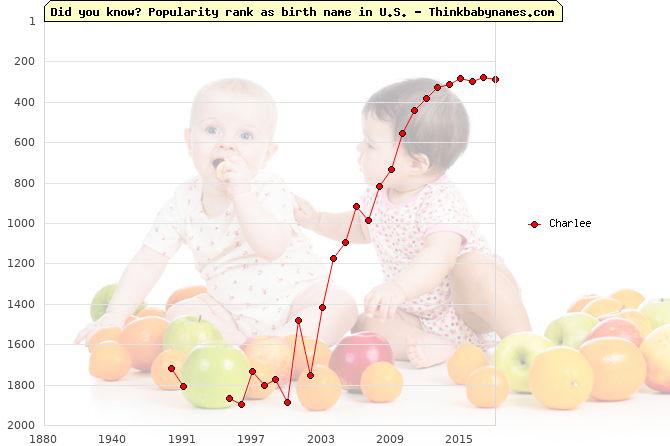 Top 2000 baby names ranking of Charlee name in U.S.