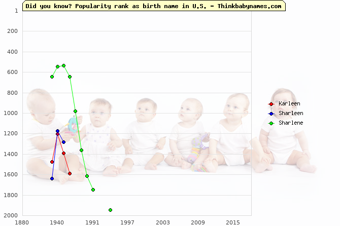Top 2000 baby names ranking of Karleen, Sharleen, Sharlene in U.S.