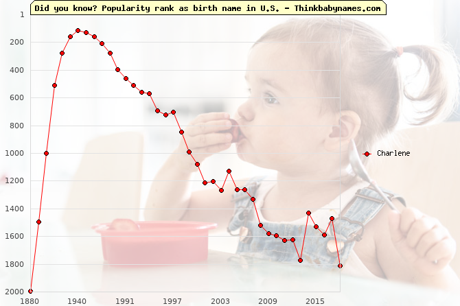 Top 1000 baby names ranking of Charlene name in U.S.