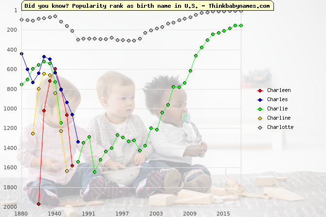 Top 2000 baby names ranking of Charleen, Charles, Charlie, Charline, Charlotte in U.S.