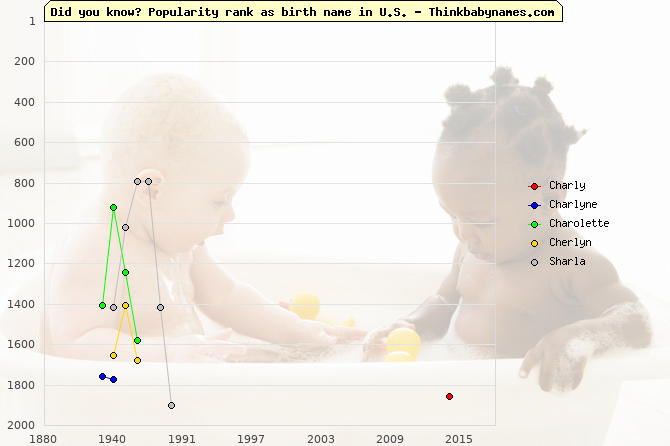 Top 2000 baby names ranking of Charly, Charlyne, Charolette, Cherlyn, Sharla in U.S.
