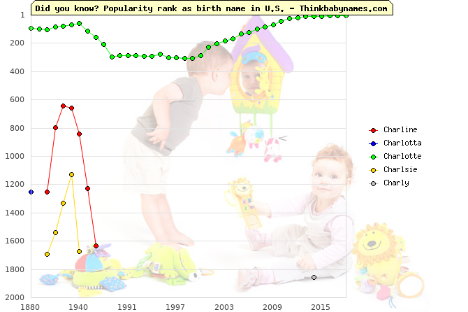Top 2000 baby names ranking of Charline, Charlotta, Charlotte, Charlsie, Charly in U.S.