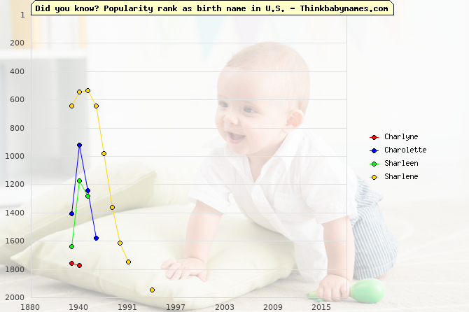 Top 2000 baby names ranking of Charlyne, Charolette, Sharleen, Sharlene in U.S.