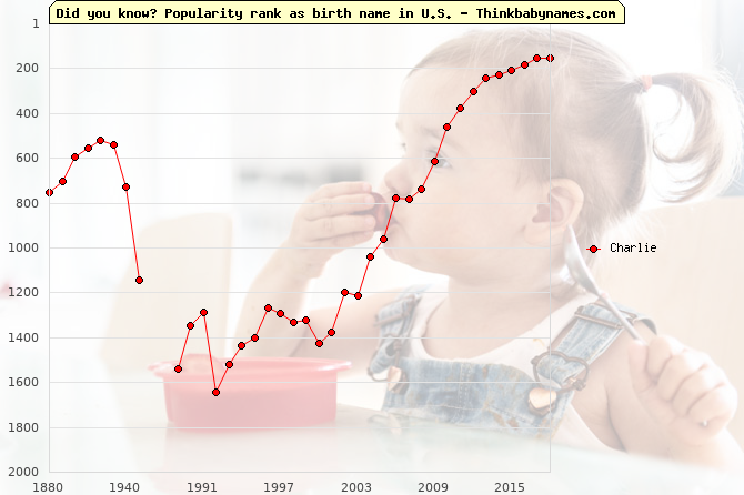Top 2000 baby names ranking of Charlie name in U.S.