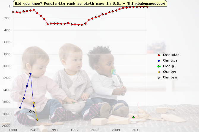 Top 2000 baby names ranking of Charlotte, Charlsie, Charly, Charlyn, Charlyne in U.S.