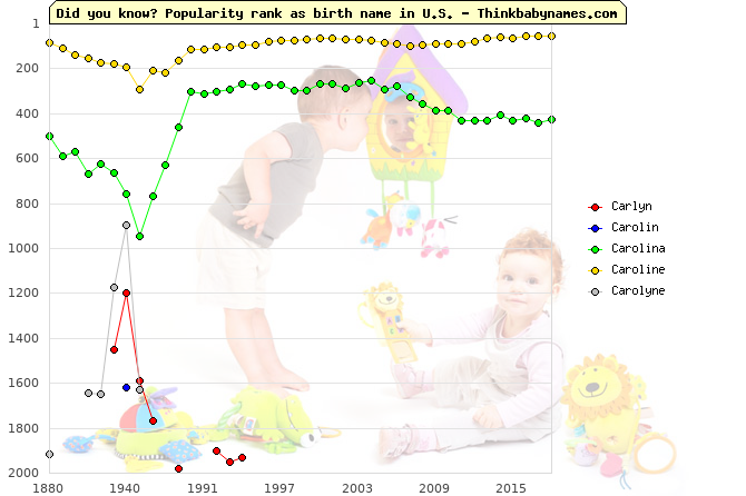 Top 2000 baby names ranking of Carlyn, Carolin, Carolina, Caroline, Carolyne in U.S.