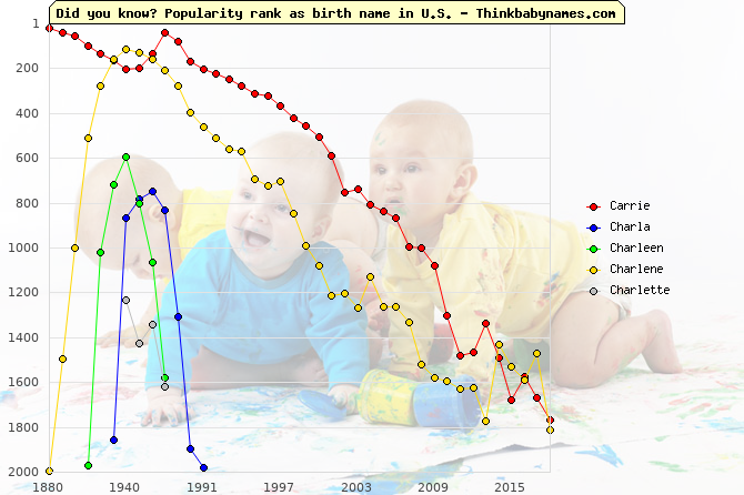 Top 2000 baby names ranking of Carrie, Charla, Charleen, Charlene, Charlette in U.S.