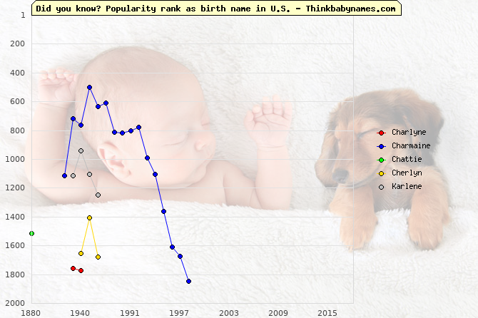 Top 2000 baby names ranking of Charlyne, Charmaine, Chattie, Cherlyn, Karlene in U.S.