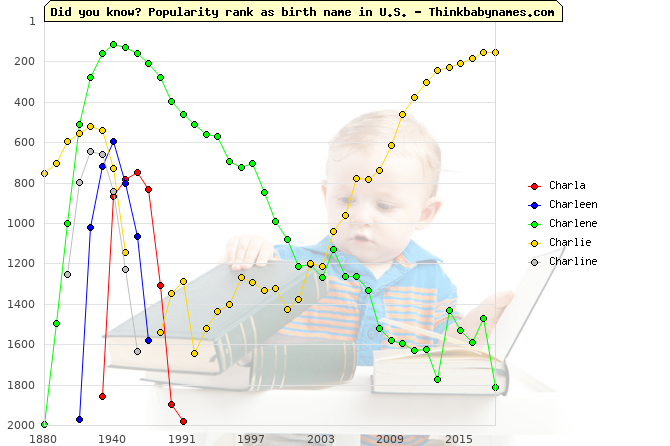 Top 2000 baby names ranking of Charla, Charleen, Charlene, Charlie, Charline in U.S.