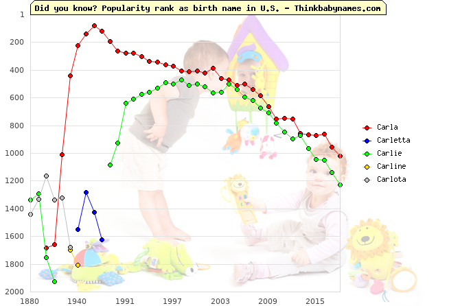 Top 2000 baby names ranking of Carla, Carletta, Carlie, Carline, Carlota in U.S.