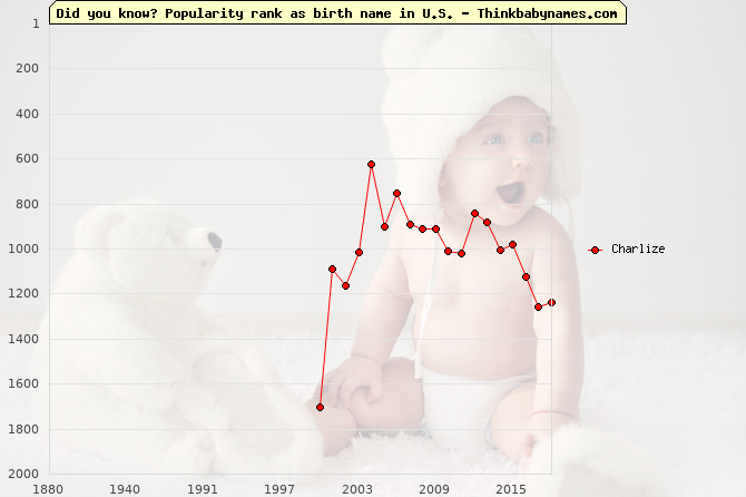 Top 2000 baby names ranking of Charlize name in U.S.