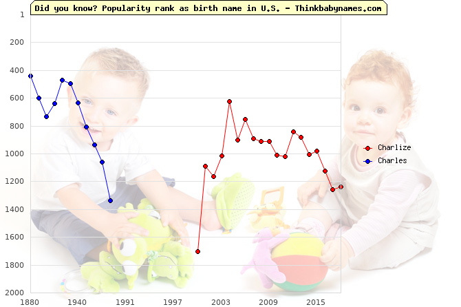 Top 2000 baby names ranking of Charlize, Charles in U.S.