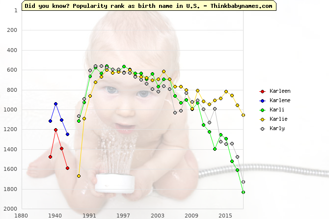 Top 2000 baby names ranking of Karleen, Karlene, Karli, Karlie, Karly in U.S.