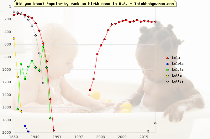 Top 2000 baby names ranking of Lola, Loleta, Lolita, Lotta, Lottie in U.S.