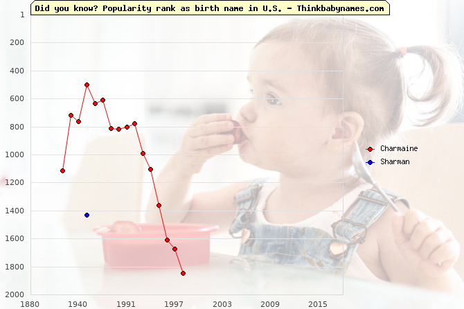 Top 2000 baby names ranking of Charmaine, Sharman in U.S.