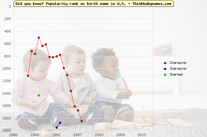Top 2000 baby names ranking of Charmaine, Sharmaine, Sharman in U.S.