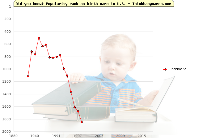 Top 2000 baby names ranking of Charmaine in U.S.