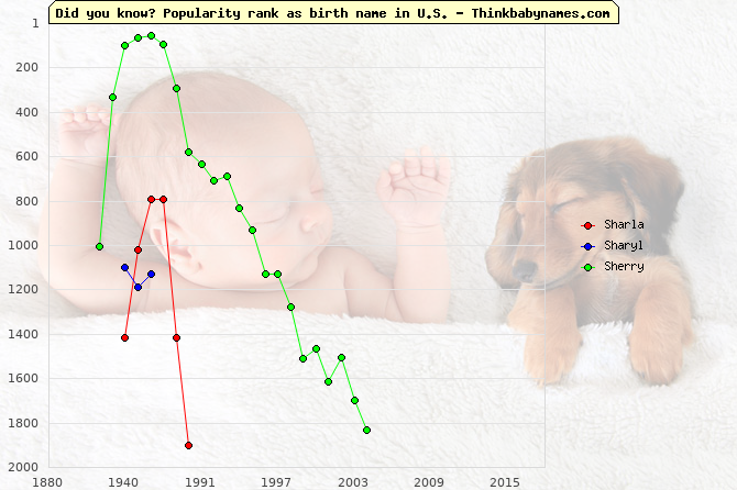 Top 2000 baby names ranking of Sharla, Sharyl, Sherry in U.S.