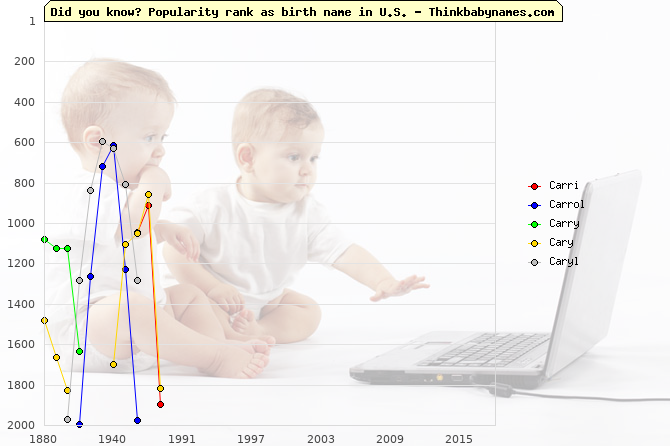 Top 2000 baby names ranking of Carri, Carrol, Carry, Cary, Caryl in U.S.