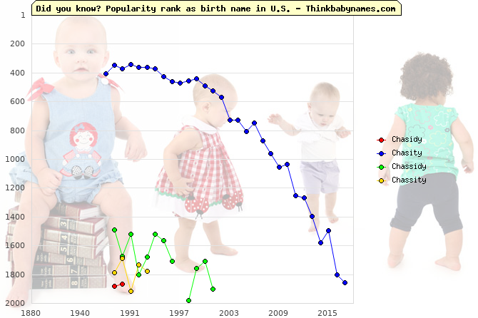 Top 2000 baby names ranking of Chasidy, Chasity, Chassidy, Chassity in U.S.