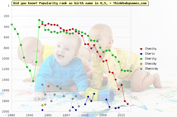 Top 2000 baby names ranking of Chasity, Charis, Charity, Chasidy, Chassidy in U.S.