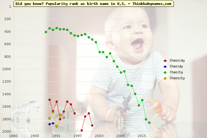 Top 2000 baby names ranking of Chassidy, Chasidy, Chasity, Chassity in U.S.